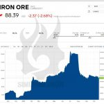 iron ore concentrate price